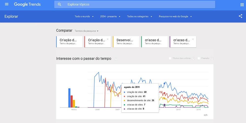 google-trends-variacao-de-pesquisas